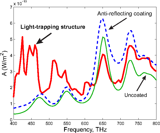 Figure 5 from Enhanced efficiency of light-trapping nanoantenna