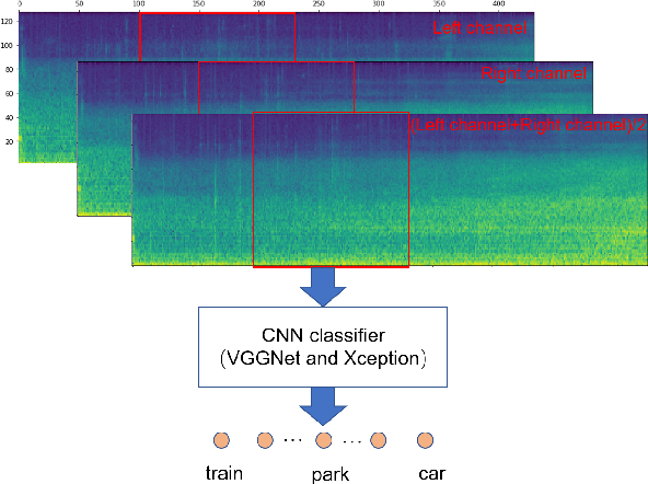 Figure 1 for Mixup-Based Acoustic Scene Classification Using Multi-Channel Convolutional Neural Network