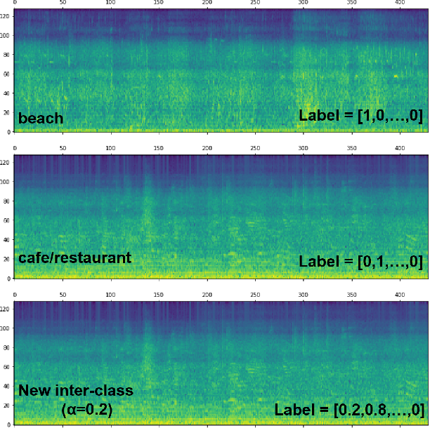 Figure 2 for Mixup-Based Acoustic Scene Classification Using Multi-Channel Convolutional Neural Network