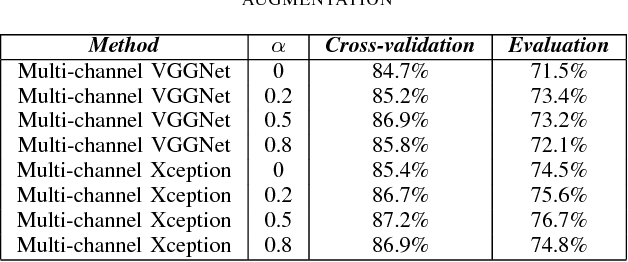 Figure 4 for Mixup-Based Acoustic Scene Classification Using Multi-Channel Convolutional Neural Network
