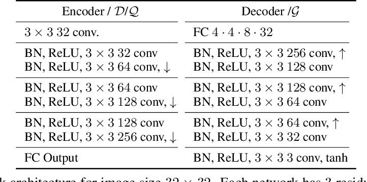 Figure 2 for Dual Swap Disentangling