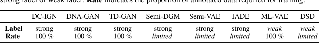 Figure 4 for Dual Swap Disentangling