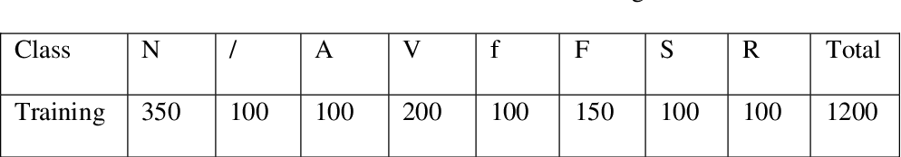 Figure 1 for ECG Beats Fast Classification Base on Sparse Dictionaries