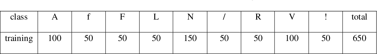 Figure 3 for ECG Beats Fast Classification Base on Sparse Dictionaries