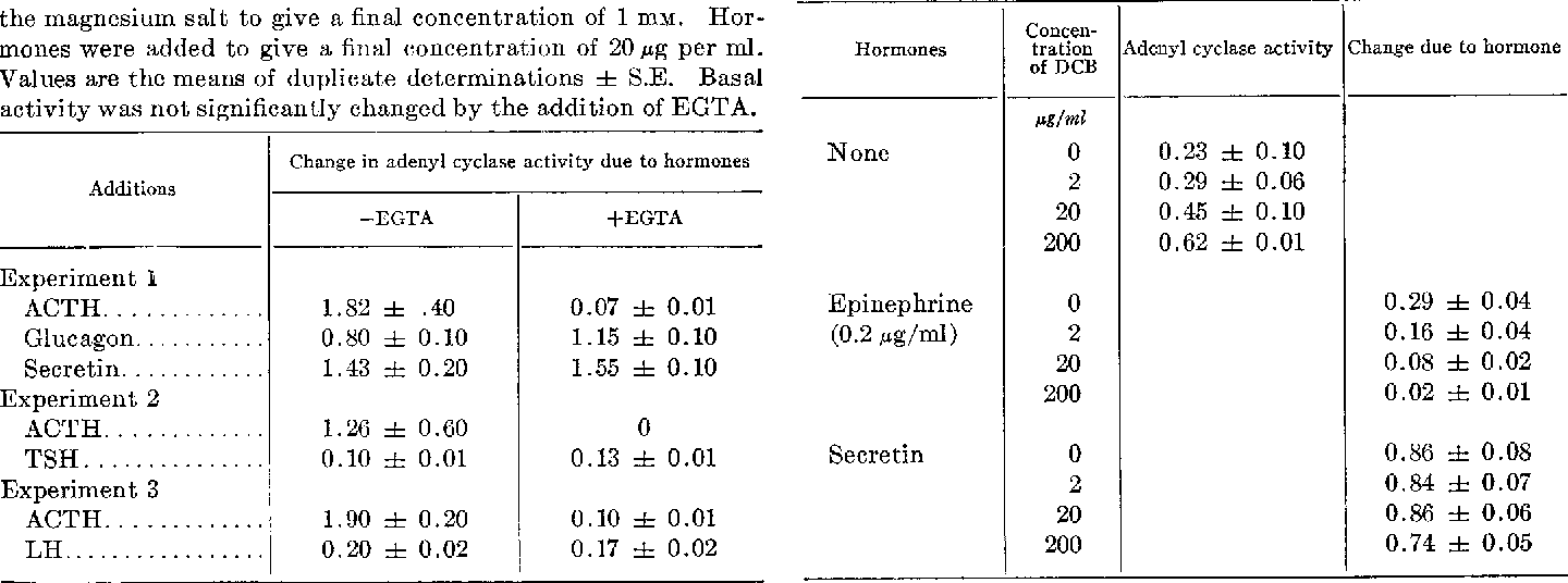 Table Iv From Adenyl Cyclase In Fat Cells Semantic Scholar