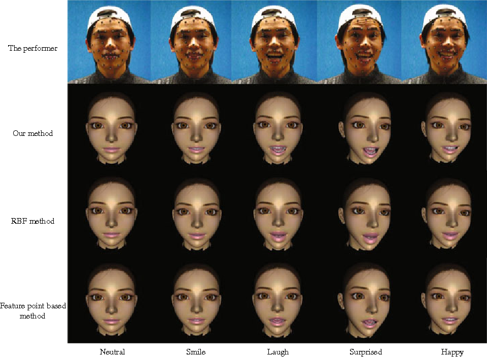 Expressive facial animation synthesis by learning