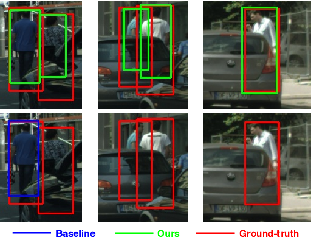 Figure 1 for Mask-Guided Attention Network for Occluded Pedestrian Detection