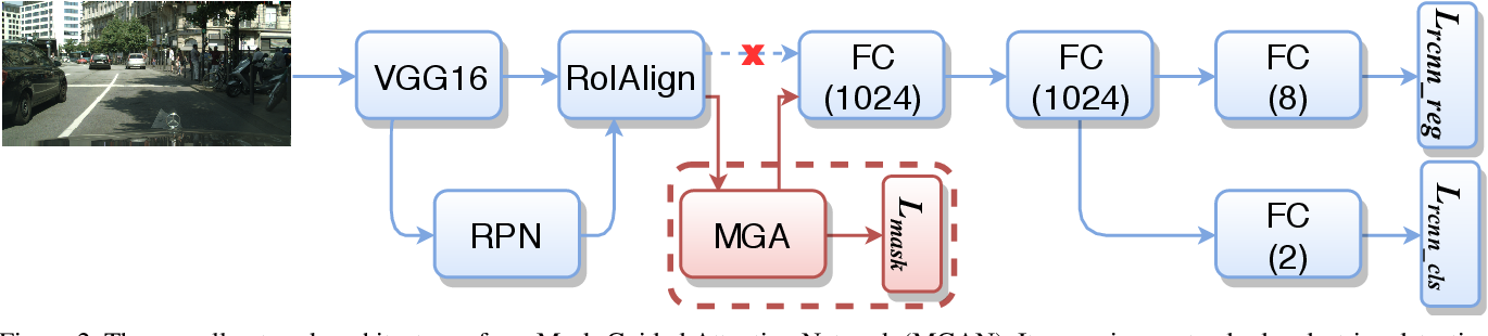 Figure 3 for Mask-Guided Attention Network for Occluded Pedestrian Detection