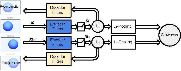Figure 3 for Unsupervised Learning of Spatiotemporally Coherent Metrics