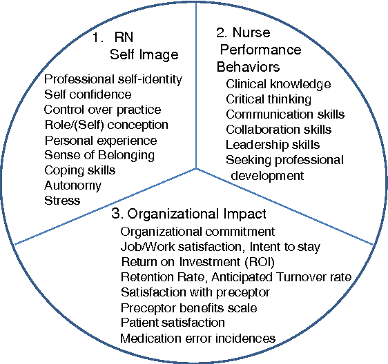 Figure 1 from Nurse residency programs: an evidence-based