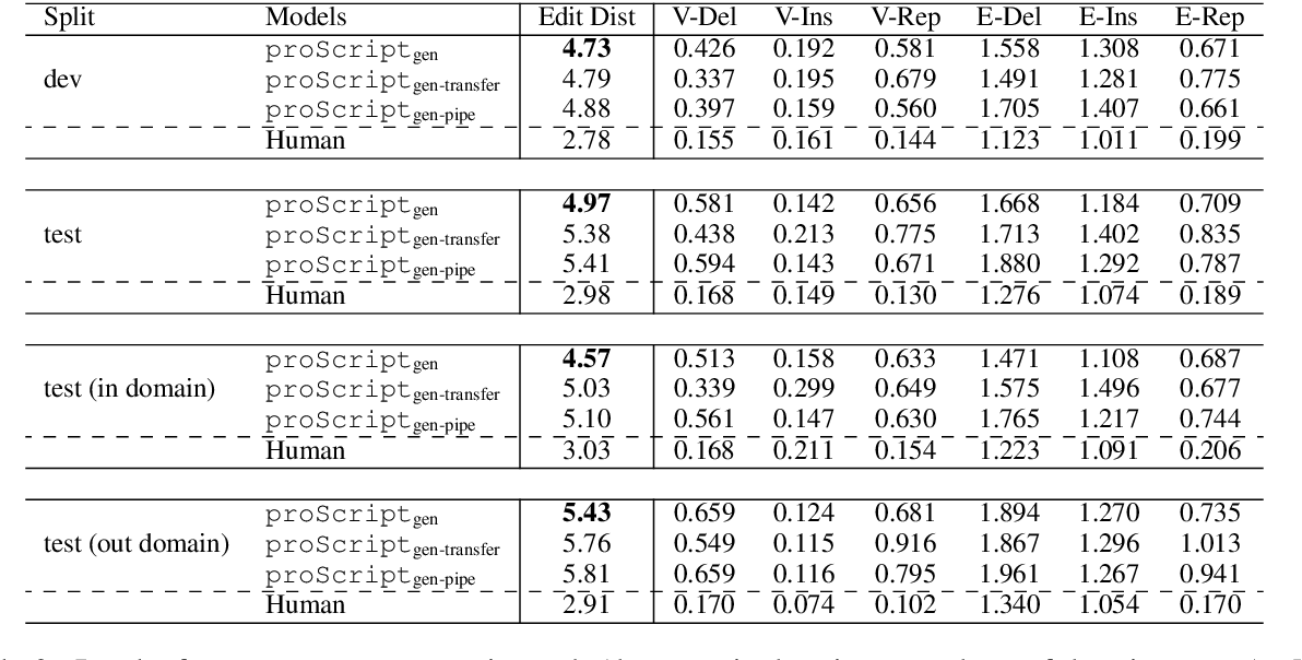 Figure 4 for proScript: Partially Ordered Scripts Generation via Pre-trained Language Models
