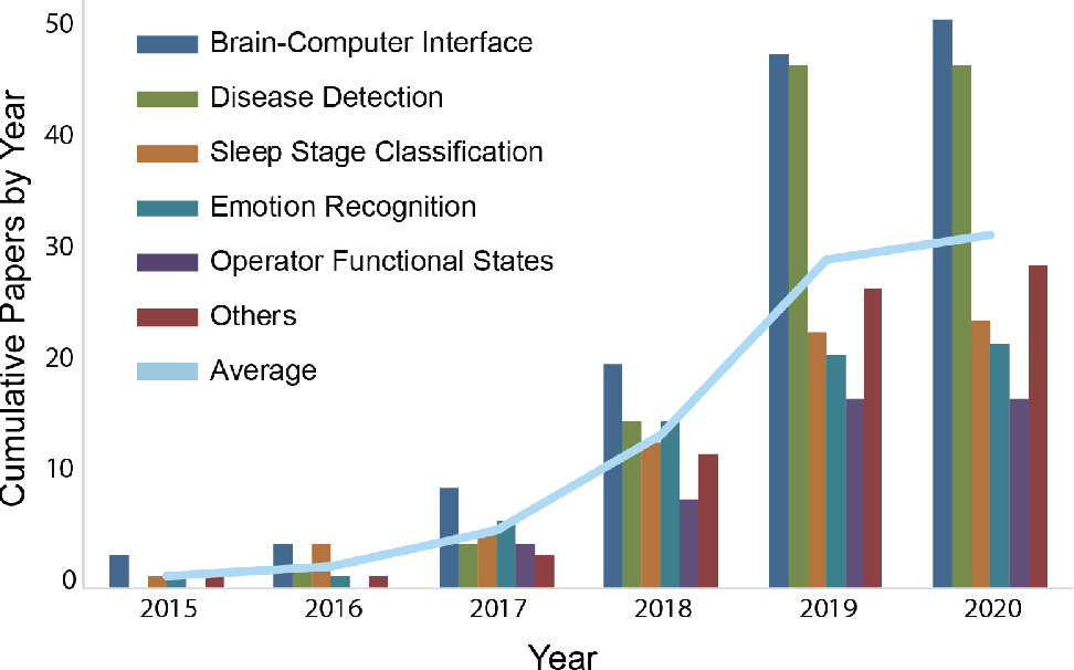 Figure 1 for Deep Learning in EEG: Advance of the Last Ten-Year Critical Period