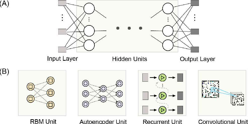 Figure 2 for Deep Learning in EEG: Advance of the Last Ten-Year Critical Period