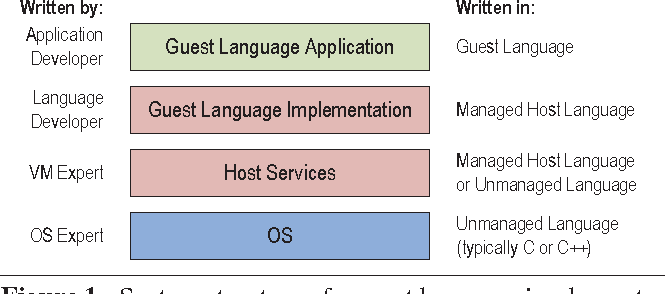 Figure 1. System structure of a guest language implementation utilizing host services to build a high-performance VM for the guest language.