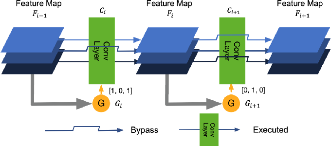Figure 1 for Dual Dynamic Inference: Enabling More Efficient, Adaptive and Controllable Deep Inference