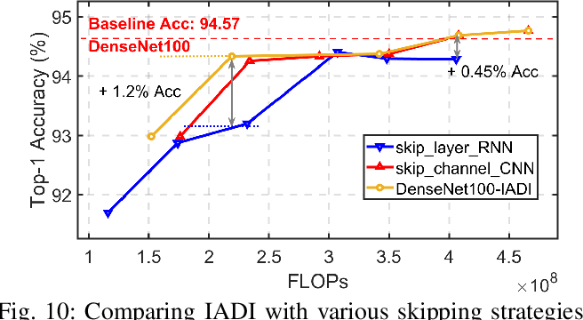 Figure 2 for Dual Dynamic Inference: Enabling More Efficient, Adaptive and Controllable Deep Inference