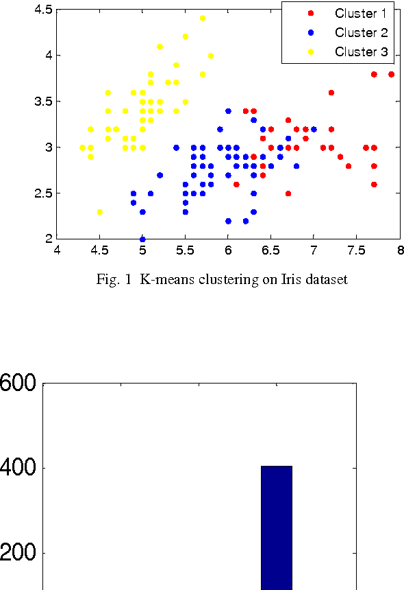 Pso Clustering Matlab Code
