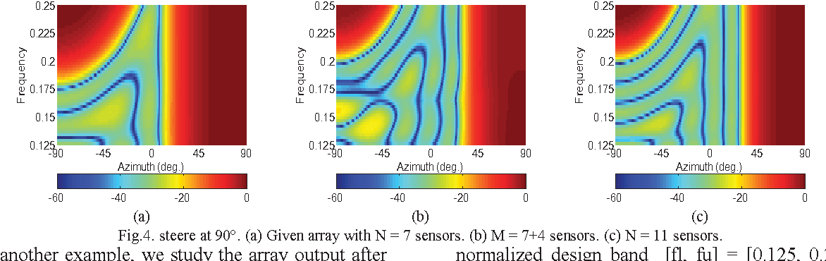 Figure 5 from Optimized design of wideband beamformer using