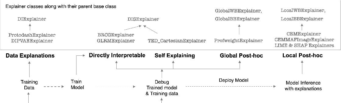 Figure 2 for AI Explainability 360: Impact and Design