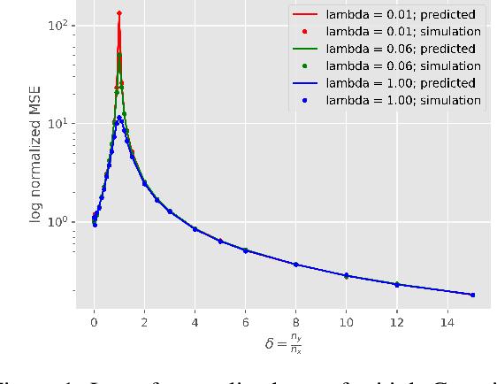 Figure 1 for Asymptotics of Ridge Regression in Convolutional Models