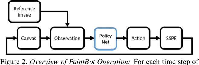 Figure 3 for PaintBot: A Reinforcement Learning Approach for Natural Media Painting