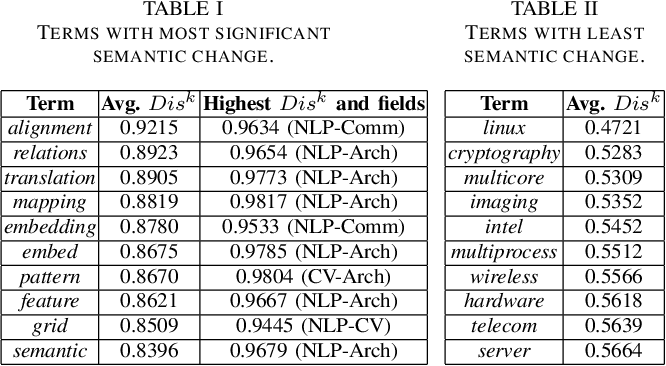 Figure 3 for Quantification and Analysis of Scientific Language Variation Across Research Fields