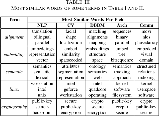Figure 4 for Quantification and Analysis of Scientific Language Variation Across Research Fields
