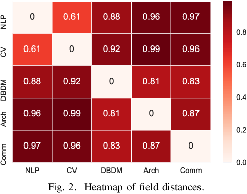 Figure 2 for Quantification and Analysis of Scientific Language Variation Across Research Fields