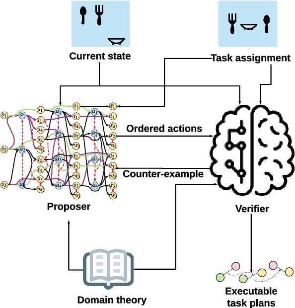 Figure 4 for Specification mining and automated task planning for autonomous robots based on a graph-based spatial temporal logic