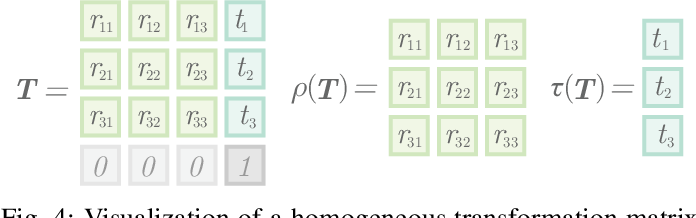 Figure 4 for A Systematic Approach to Computing the Manipulator Jacobian and Hessian using the Elementary Transform Sequence