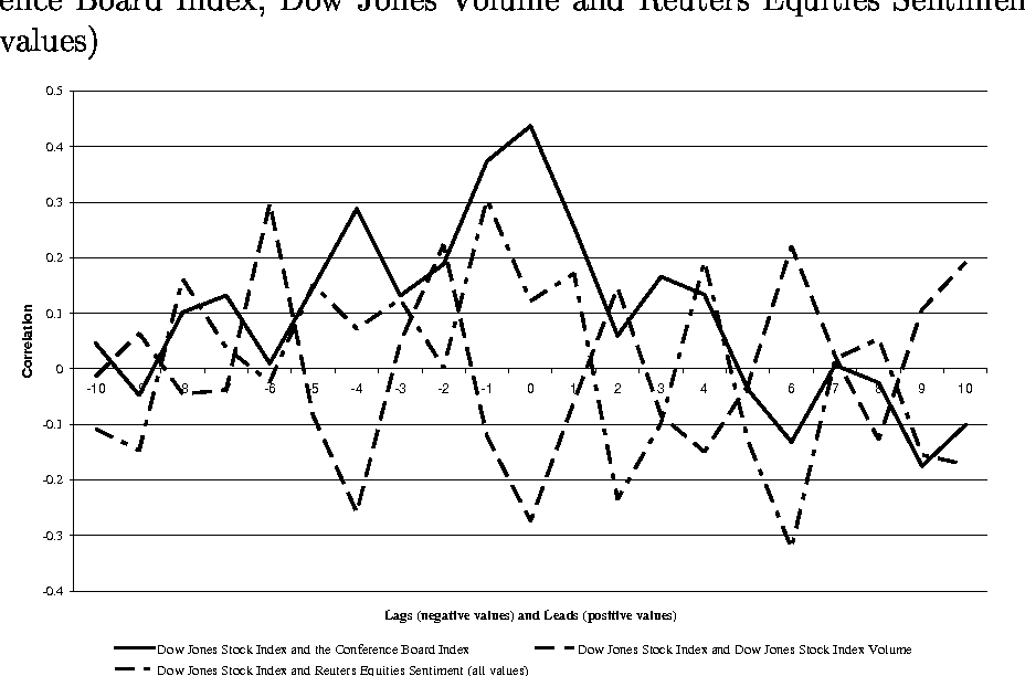 Figure 2: Cross Correlations of the Dow Jones Stock Index and the Conference Board Index, Dow Jones Volume and Reuters Equities Sentiment (all values)