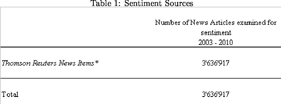 Table 1: Sentiment Sources