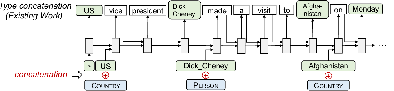 Figure 3 for Injecting Entity Types into Entity-Guided Text Generation