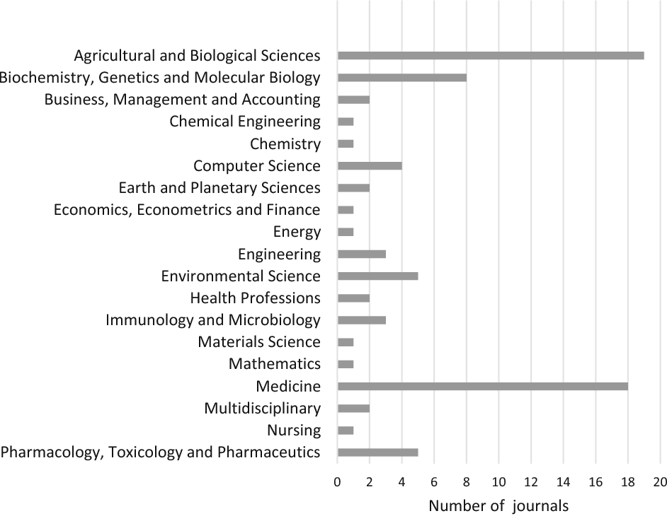 Figure 1 from An analysis of discontinued journals by Scopus