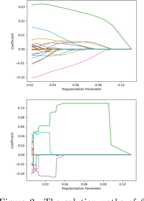 Figure 3 for Picasso: A Sparse Learning Library for High Dimensional Data Analysis in R and Python