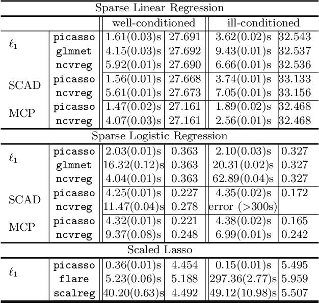 Figure 2 for Picasso: A Sparse Learning Library for High Dimensional Data Analysis in R and Python