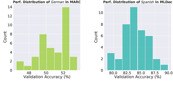 Figure 1 for A Closer Look at Few-Shot Crosslingual Transfer: Variance, Benchmarks and Baselines