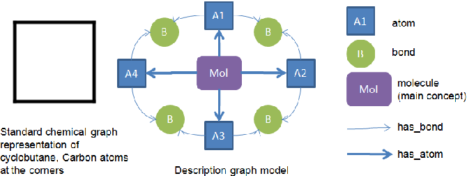 PDF] Representing Chemicals Using OWL, Description Graphs and Rules