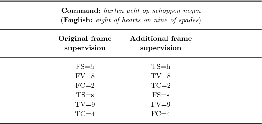 Figure 3 for Effective weakly supervised semantic frame induction using expression sharing in hierarchical hidden Markov models