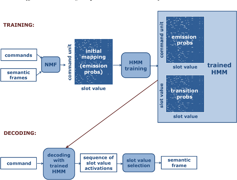 Figure 1 for Effective weakly supervised semantic frame induction using expression sharing in hierarchical hidden Markov models