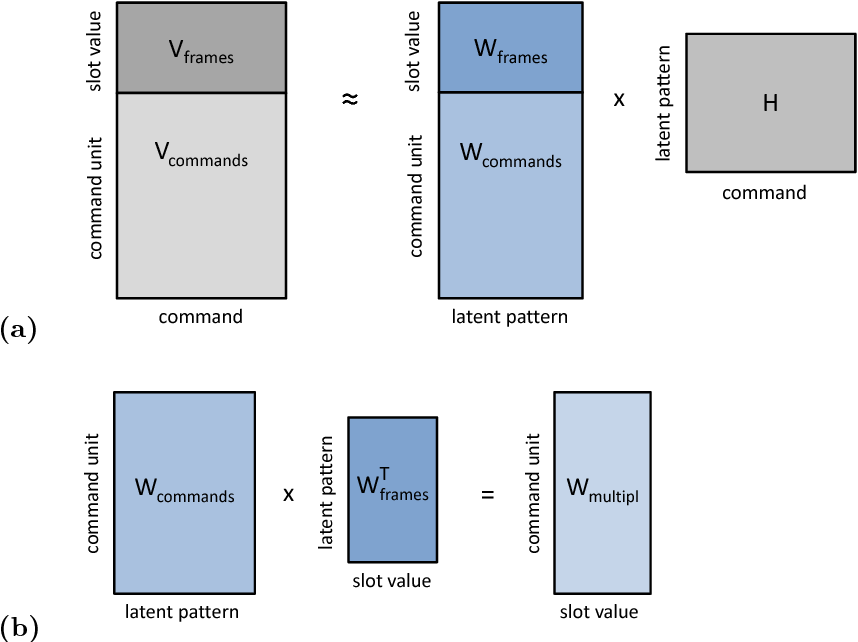 Figure 2 for Effective weakly supervised semantic frame induction using expression sharing in hierarchical hidden Markov models