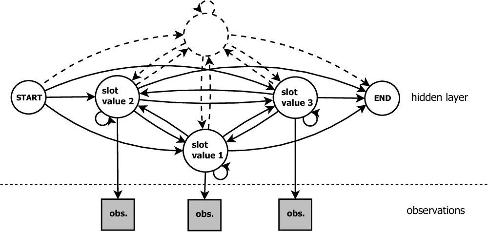 Figure 4 for Effective weakly supervised semantic frame induction using expression sharing in hierarchical hidden Markov models