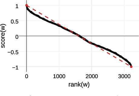 Figure 1 for Capturing Reliable Fine-Grained Sentiment Associations by Crowdsourcing and Best-Worst Scaling