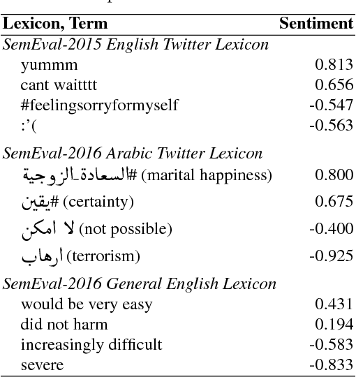Figure 2 for Capturing Reliable Fine-Grained Sentiment Associations by Crowdsourcing and Best-Worst Scaling