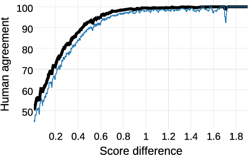 Figure 3 for Capturing Reliable Fine-Grained Sentiment Associations by Crowdsourcing and Best-Worst Scaling