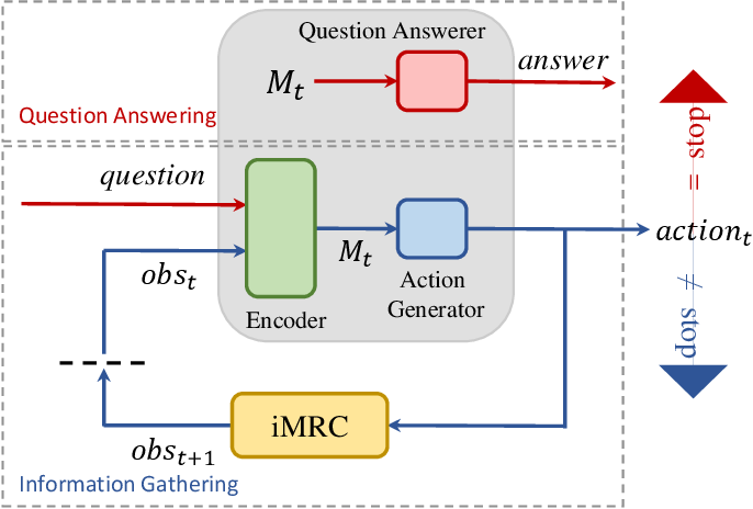 Figure 2 for Interactive Machine Comprehension with Information Seeking Agents