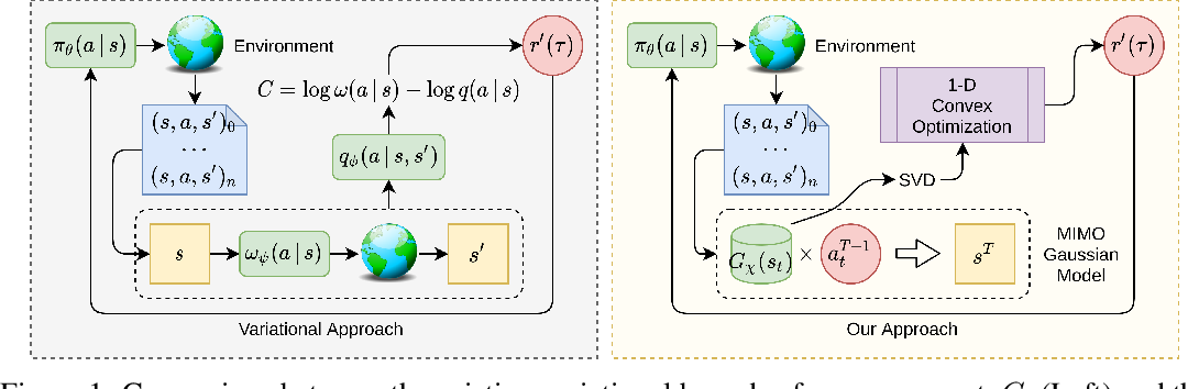 Figure 1 for Efficient Online Estimation of Empowerment for Reinforcement Learning