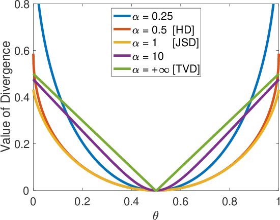 Figure 1 for Realizing GANs via a Tunable Loss Function