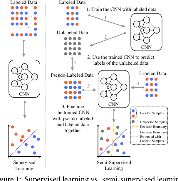Figure 1 for One-Vote Veto: A Self-Training Strategy for Low-Shot Learning of a Task-Invariant Embedding to Diagnose Glaucoma
