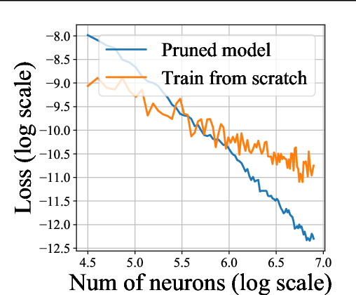 Figure 3 for Good Subnetworks Provably Exist: Pruning via Greedy Forward Selection